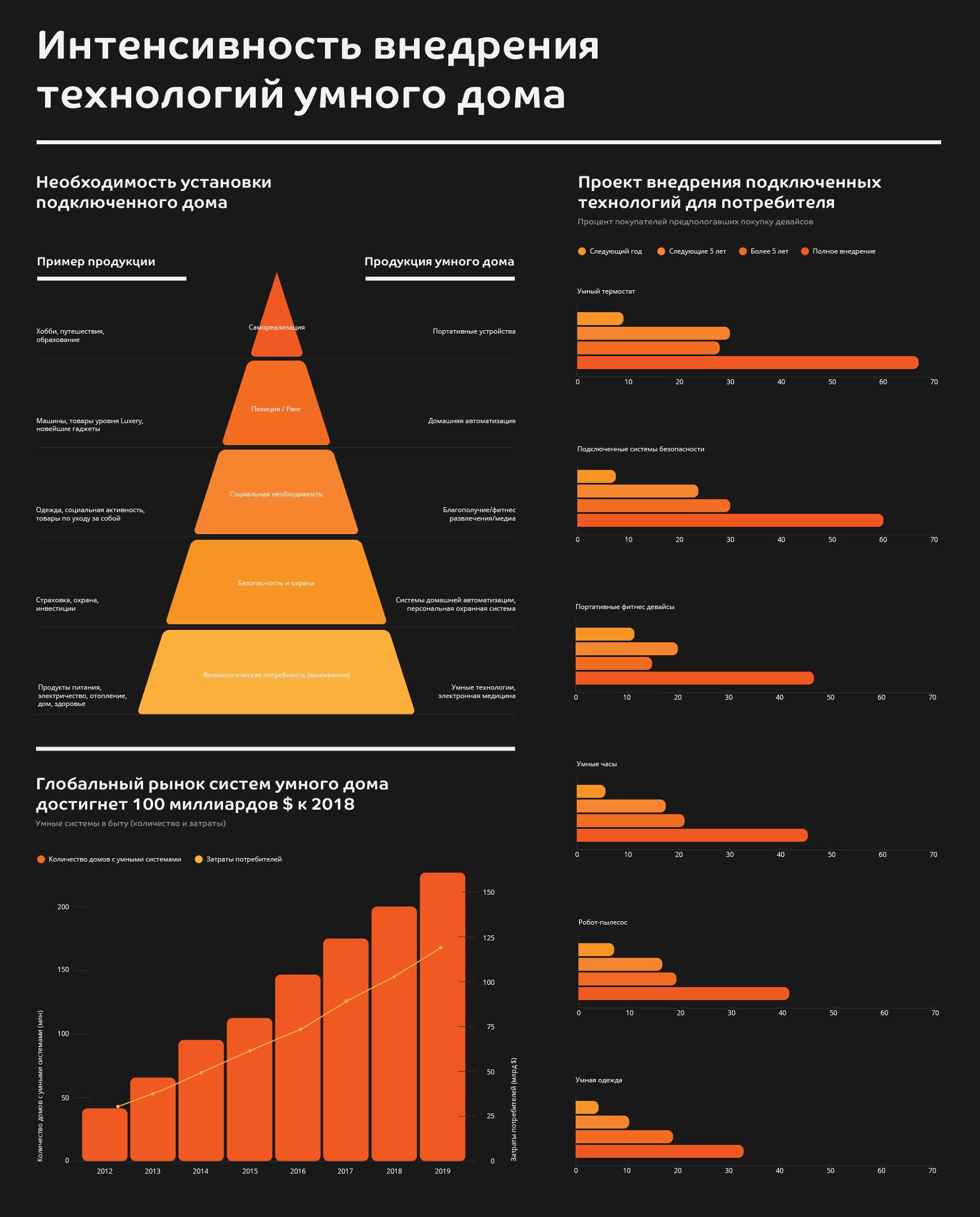 Инфографика Интенсивность внедрения технологий умного дома