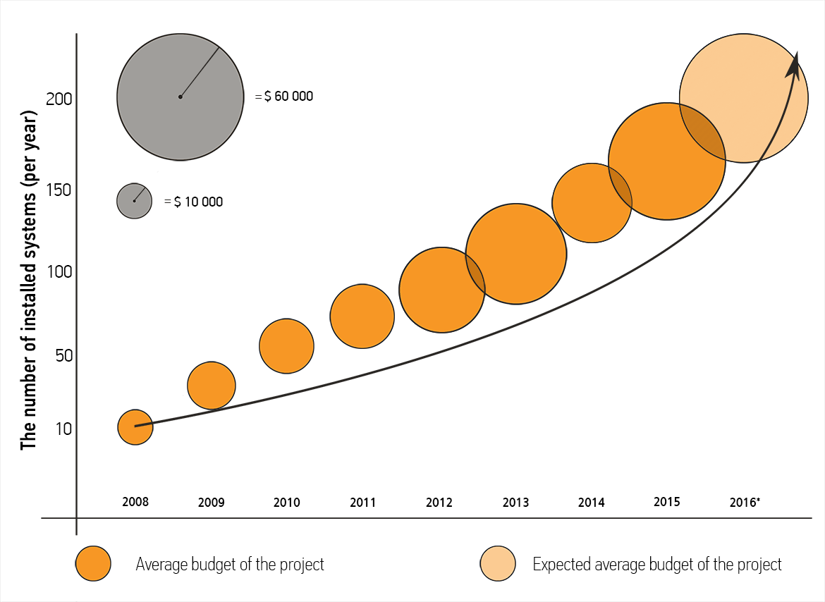 Average budget of the project