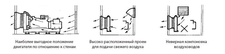 Установка дизельных электростанций