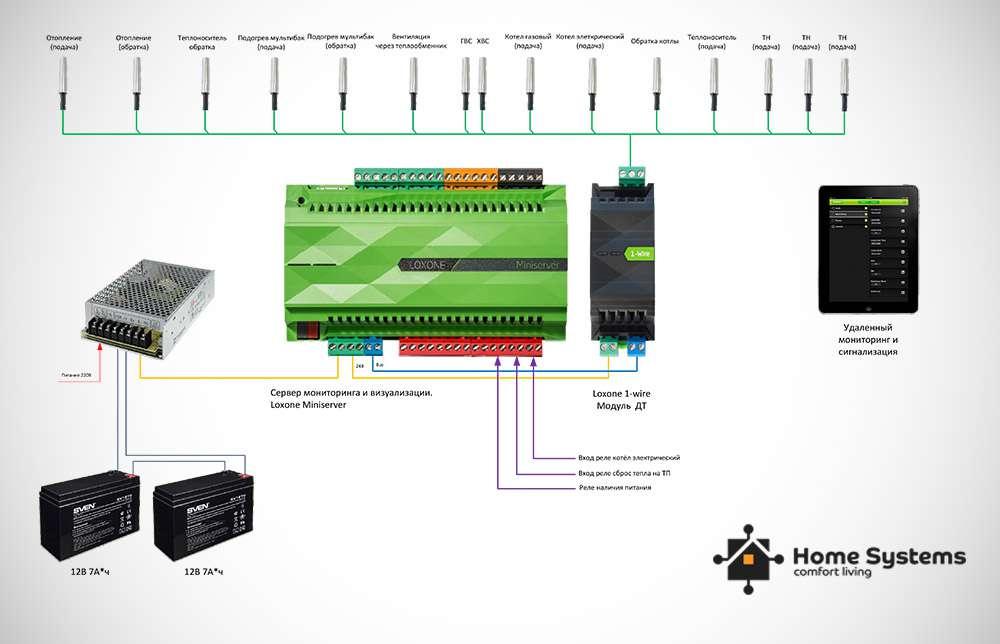 Запустить систему отопления в частном доме, Loxone, домашняя Автоматизация Киев, фото 4