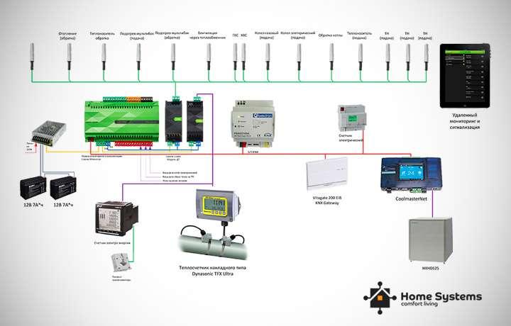 Запустить систему отопления в частном доме, Loxone, домашняя Автоматизация Киев, фото 6