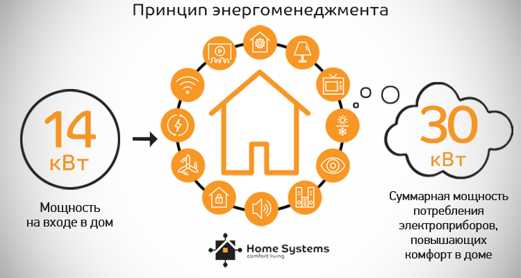 Энергоменеджмент как функция Умного дома